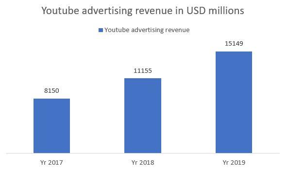 statista-youtube revenue-esther goh tok mui-sm